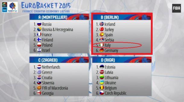 EuroBasket 2015: l'analisi dell'estate degli avversari Azzurri
