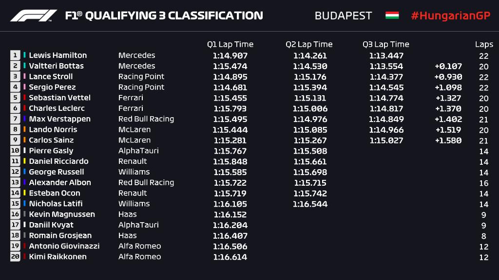 Formula 1: E' doppietta Mercedes in qualifica, ma ecco le Ferrari