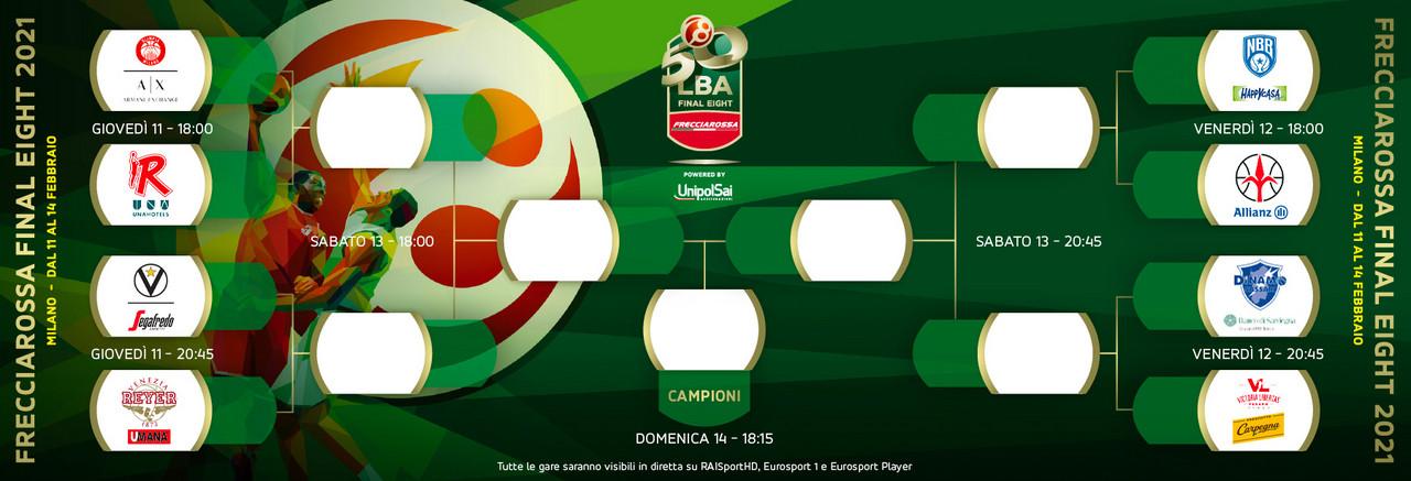 Frecciarossa Final 8 Coppa Italia - Milano contro tutte?