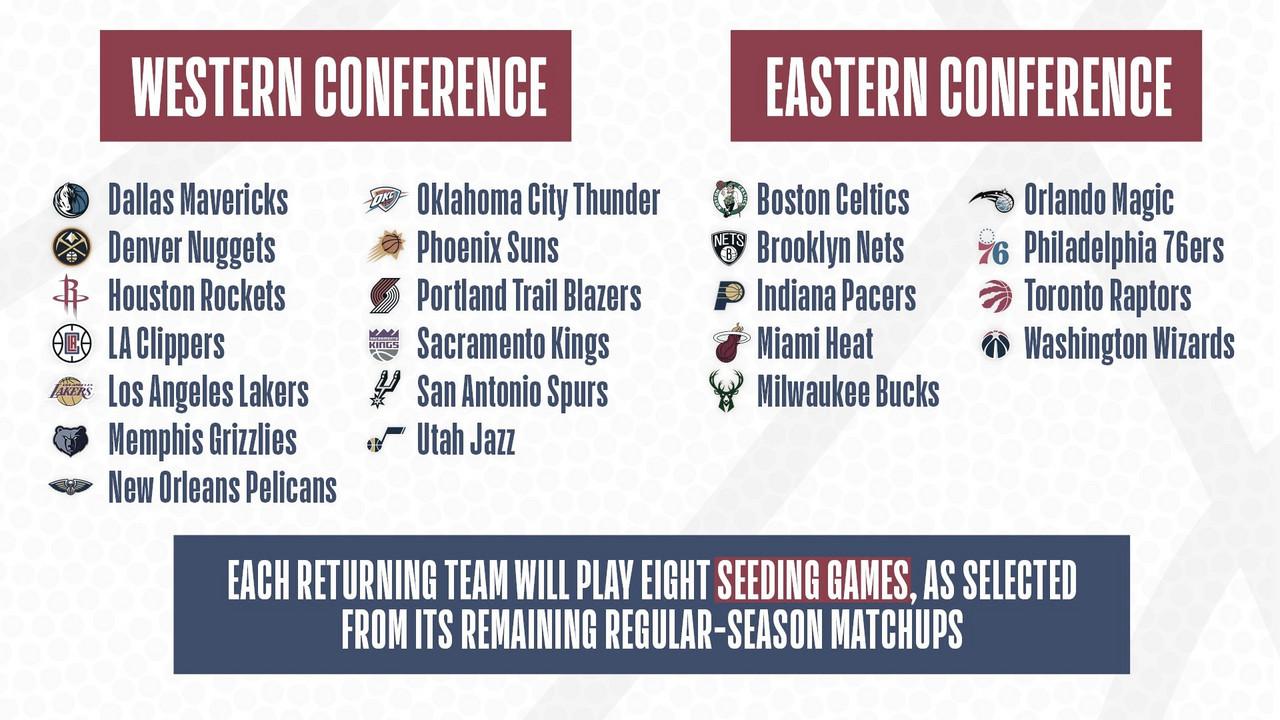 NBA dio a conocer el calendario del resto de la temporada
