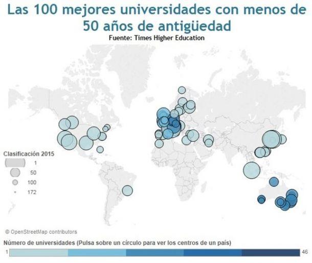 Seis universidades españolas en la lista de mejores universidades de menos de un lustro de antigüedad