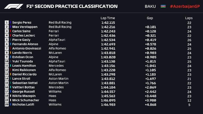 GP de Azerbaiyán – FP2: Mercedes se desinfla frente a Red Bull