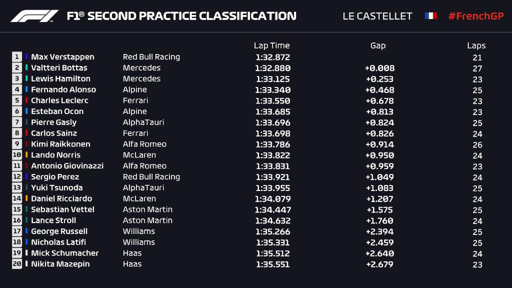 GP Francia: libres 2. Tira y afloja entre Verstappen y los de Mercedes