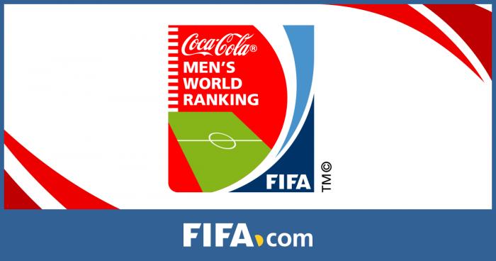 Ranking FIFA, Argentina ancora 1°. L'Italia scende al 16° posto