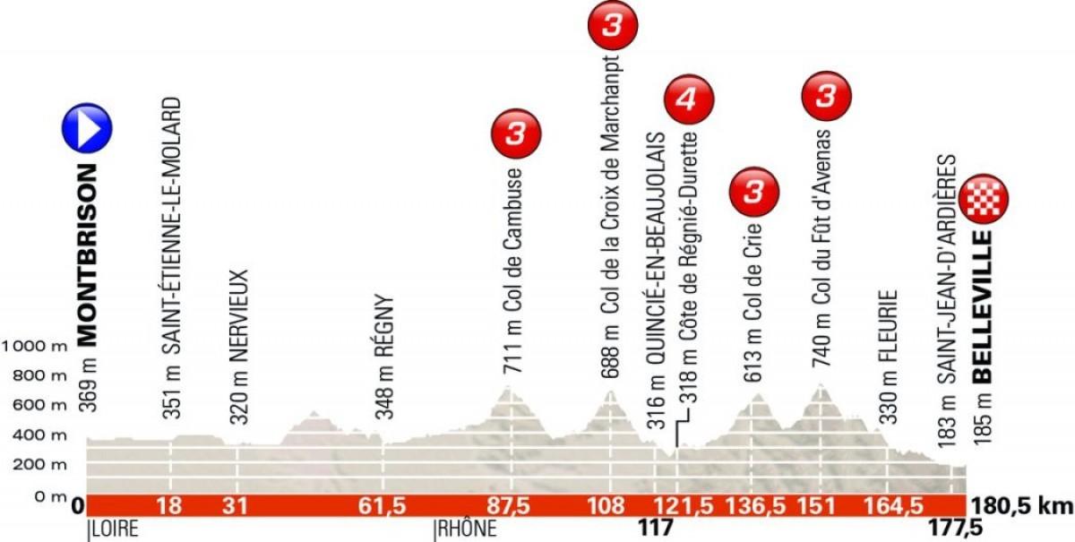 Giro del Delfinato 2018, la presentazione della seconda tappa