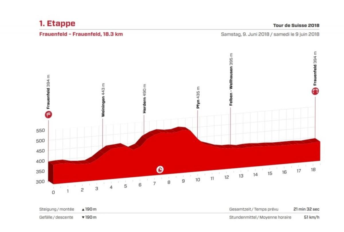 Giro di Svizzera, la presentazione della cronosquadre