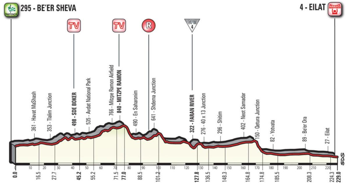 Giro d'Italia 2018, la presentazione della terza tappa