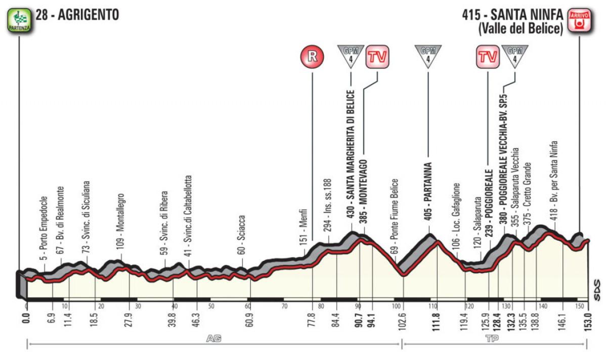 Giro d'Italia 2018, la presentazione della quinta tappa
