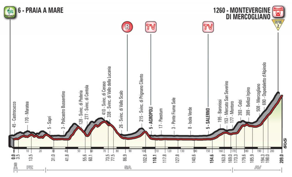 Giro d'Italia 2018, la presentazione dell'ottava tappa