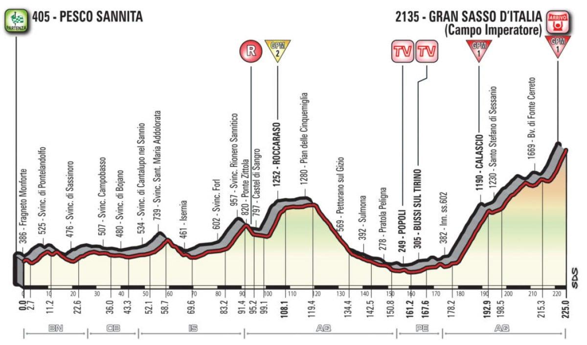 Giro: Chaves