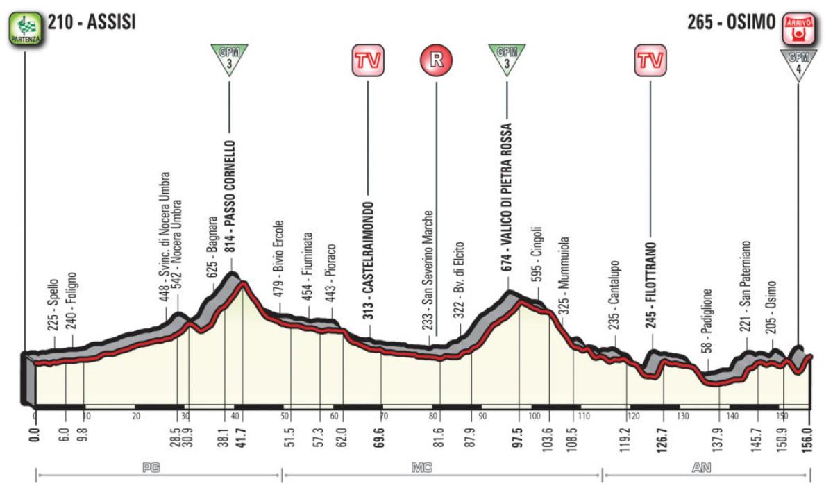 Giro d'Italia 2018, la presentazione dell'undicesima tappa