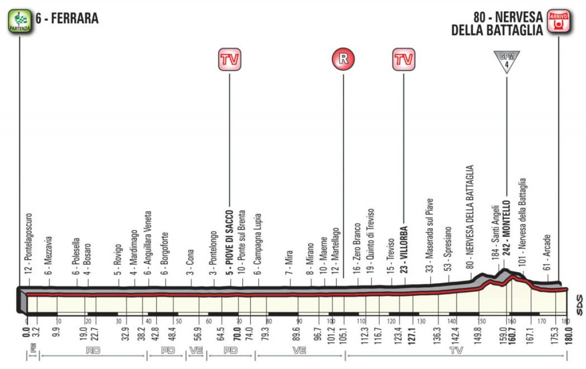 Giro d'Italia 2018, la presentazione della tredicesima tappa