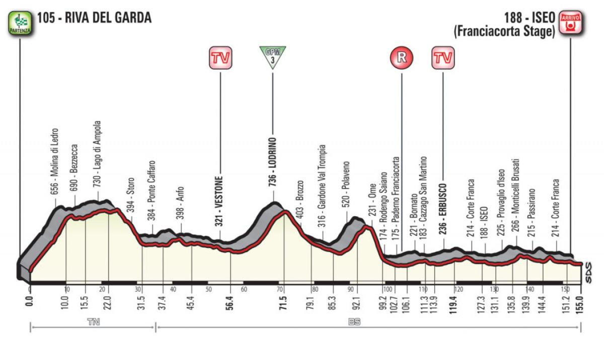 Giro d'Italia 2018, la presentazione della diciassettesima tappa