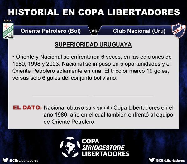 Historial. Foto del Twitter Oficial de la Copa Libertadores.