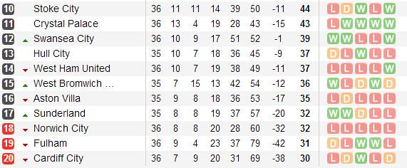 Tabla vía Soccerway