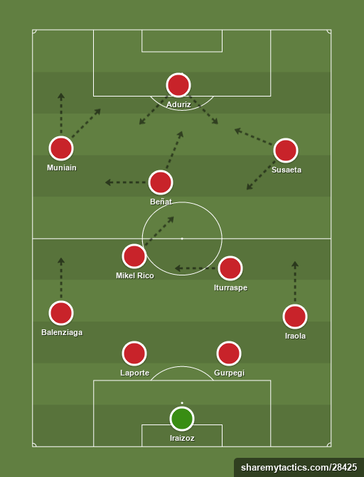 Athletic - Football tactics and formations