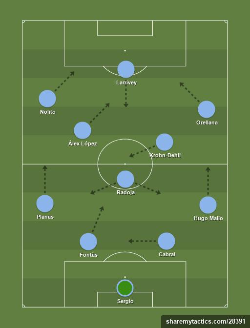 Celta - Football tactics and formations