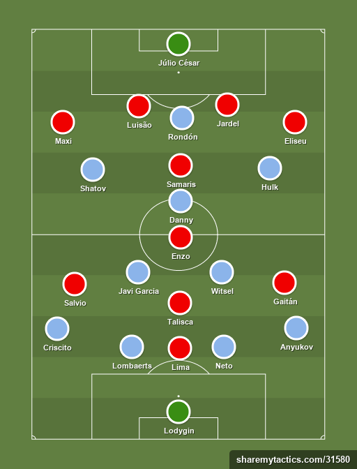 Zenit - Benfica - Football tactics and formations