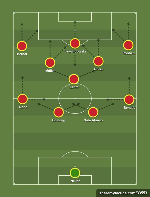 Bayern de Munich 3.4.3 - Football tactics and formations