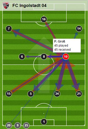 Groß' passing - Aalen. (Credit: Bundesliga.de)