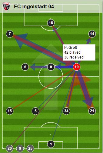 Groß' passing - Karlsruhe (Credit: Bundesliga.de)