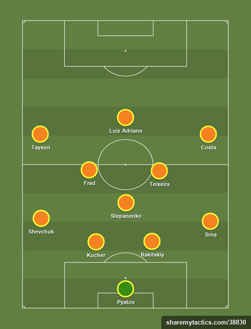 Shakhtar Donetsk - Football tactics and formations