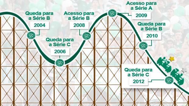 Montanha-russa: quatro quedas em menos de 20 anos (Foto: globoesporte)