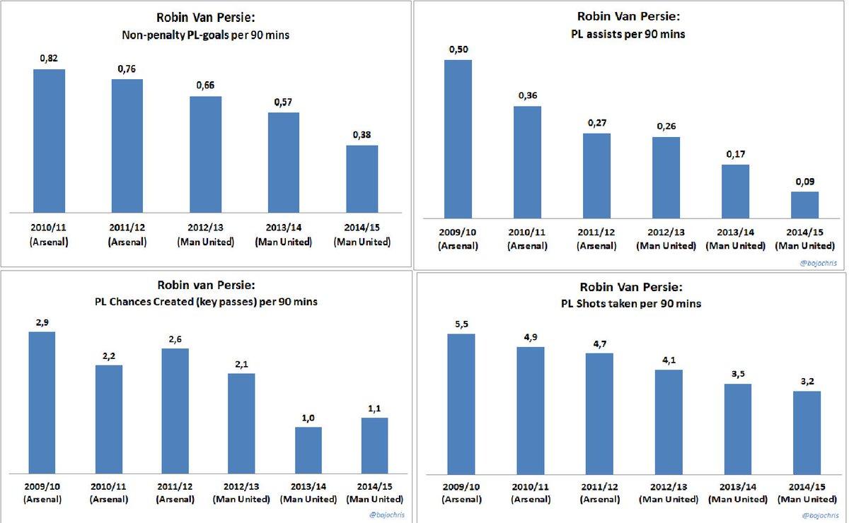 Van Persie's decline