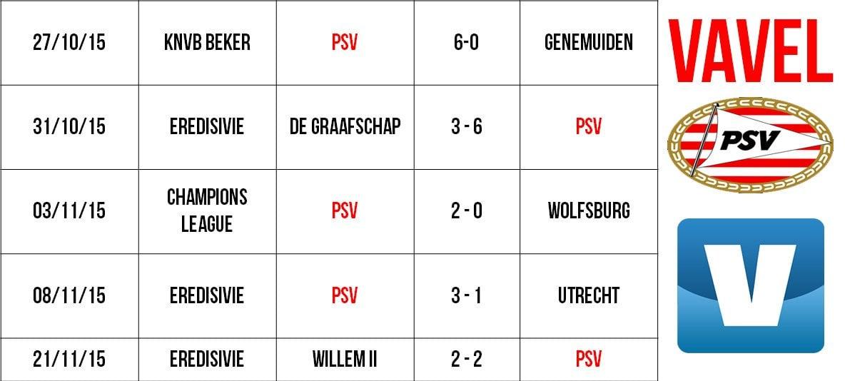 PSV Eindhoven Last Five Results