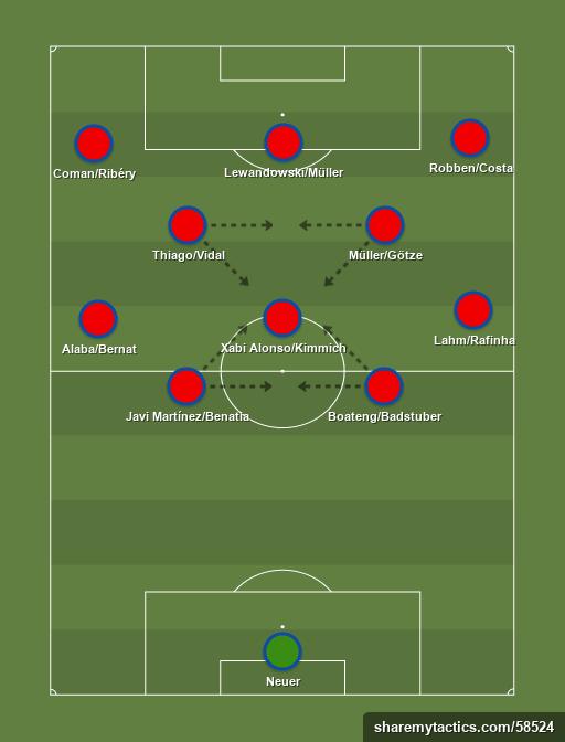 Bayern de Munich Piramide Ataque - Football tactics and formations