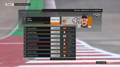Moto3 Gp Austin- Canet trova la prima vittoria in terra texana