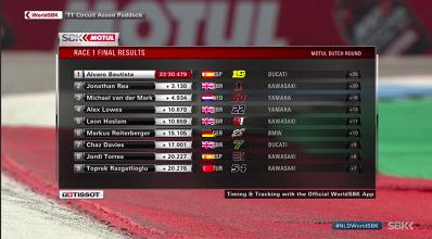 SBK GP Olanda Race 1- Ancora immenso Bautista su Rea