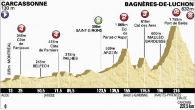 Tour de France 2014 - Le profil de la 16ème étape