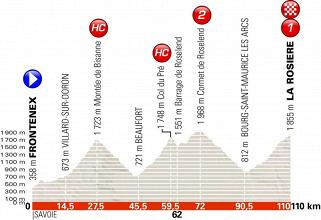 Giro del Delfinato 2018, la presentazione della sesta tappa