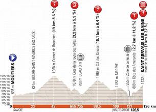 Giro del Delfinato 2018, la presentazione della settima tappa