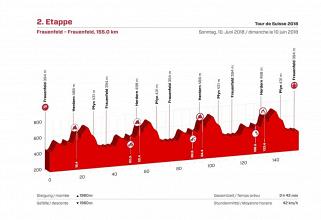 Giro di Svizzera, la presentazione della seconda tappa
