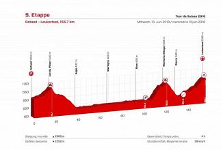 Giro di Svizzera, la presentazione della quinta tappa