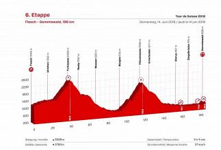 Giro di Svizzera, la presentazione della sesta tappa