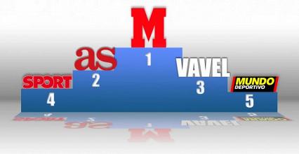 VAVEL sube al podio siendo el 3er periódico deportivo digital más leído de España