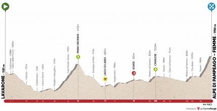 Tour of the Alps 2018, la presentazione della seconda tappa