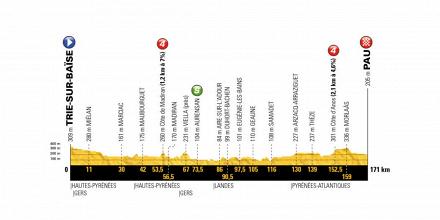 Tour de France 2018, la presentazione della diciottesima tappa