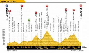Tour de France 2018, la presentazione della diciannovesima tappa