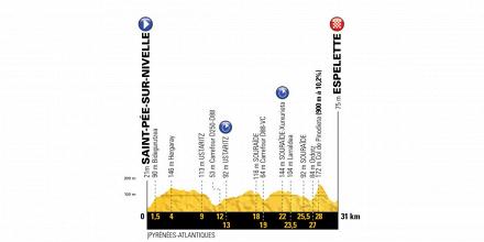 Tour de France 2018, la presentazione della ventesima tappa