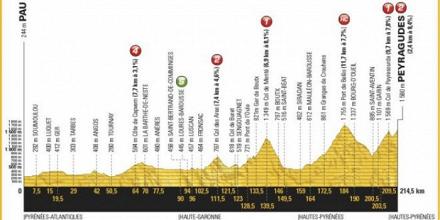 Tour de France 2017, 12° tappa: Pau – Peyragudes, Froome alla prova Pirenei