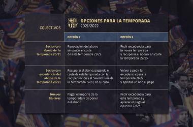 Opciones para los socios del Barcelona en relación a los abonos| Foto: FC Barcelona