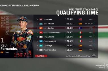 Gp Mugello: Pole di Raul Fernandez in Moto2