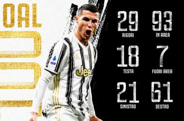Los 100 goles de Cristiano Ronaldo en la Juventus. Fuente: @juventusfc