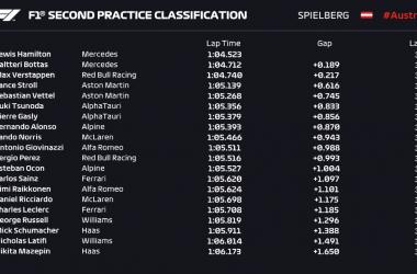 Gp Austria: Doppietta Mercedes con Hamilton davanti a Bottas