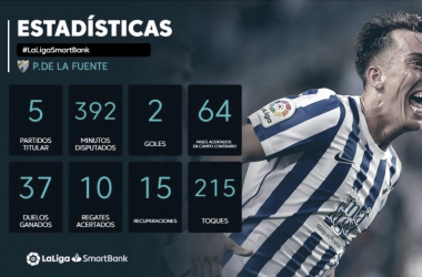 Estadísticas de Paulino // Foto: LaLiga