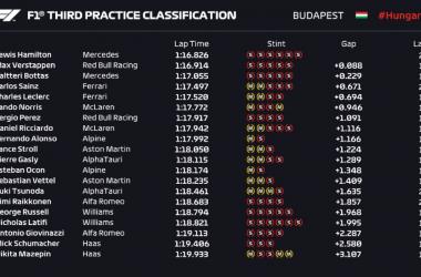Libres 3 GP de Hungría. Hamilton y Verstappen, el duelo protagonista